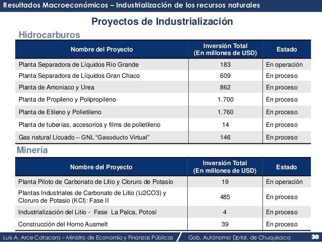 Resultados Macroeconómicos – Industrialización de los recursos naturales  Proyectos de Industrialización  Hidrocarburos  P...