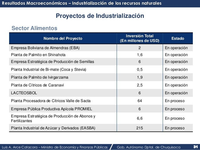 Resultados Macroeconómicos – Industrialización de los recursos naturales  Proyectos de Industrialización  Sector Alimentos...
