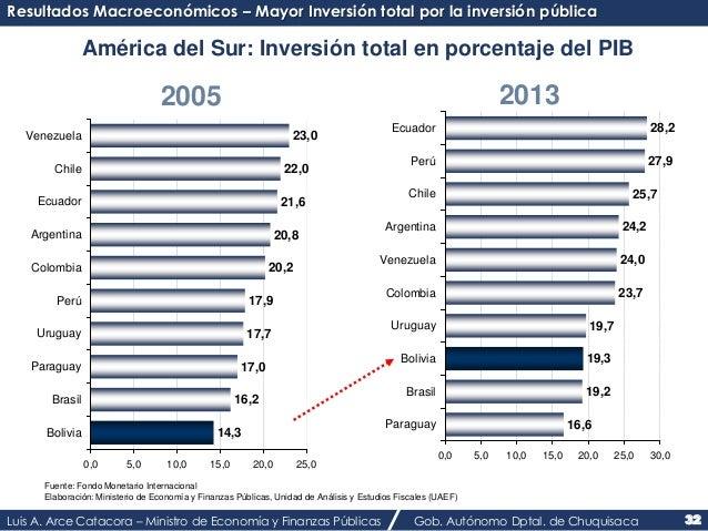 Resultados Macroeconómicos – Mayor Inversión total por la inversión pública  América del Sur: Inversión total en porcentaj...