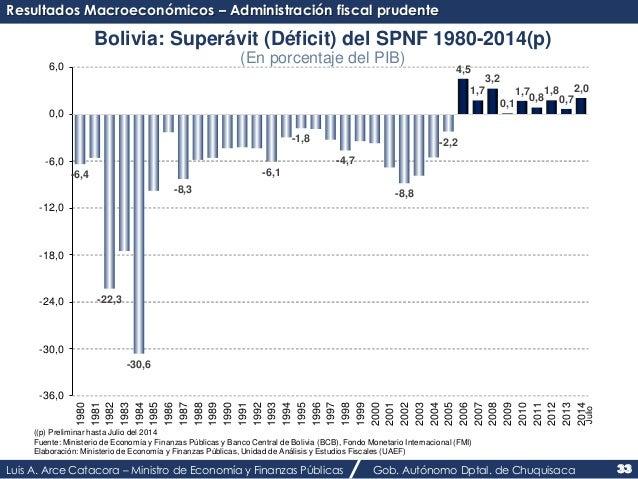 2,0  Bolivia: Superávit (Déficit) del SPNF 1980-2014(p)  (En porcentaje del PIB)  1980  1981  1982  1983  1984  1985  1986...