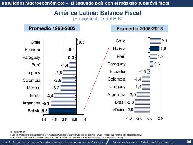 Resultados Macroeconómicos – El Segundo país con el más alto superávit fiscal  América Latina: Balance Fiscal  (En porcent...