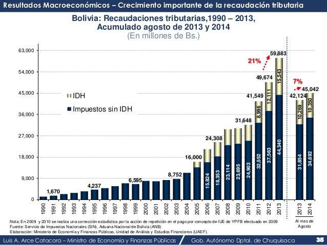 Resultados Macroeconómicos – Crecimiento importante de la recaudación tributaria  Bolivia: Recaudaciones tributarias,1990 ...