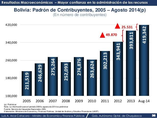 Resultados Macroeconómicos – Mayor confianza en la administración de los recursos  Bolivia: Padrón de Contribuyentes, 2005...