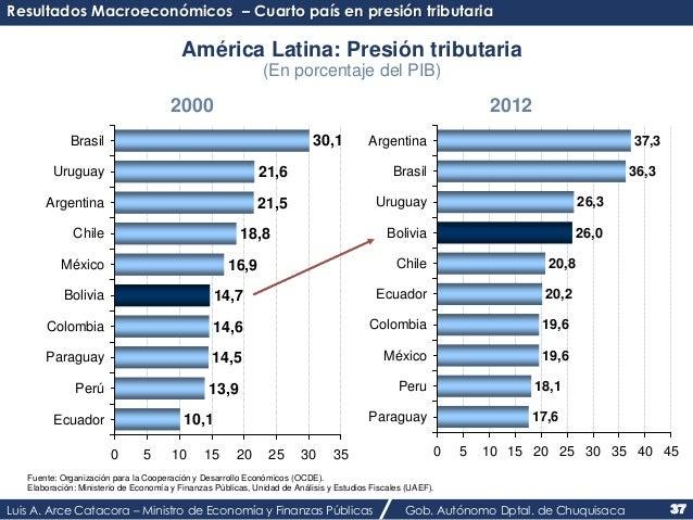 Resultados Macroeconómicos – Cuarto país en presión tributaria  América Latina: Presión tributaria  (En porcentaje del PIB...