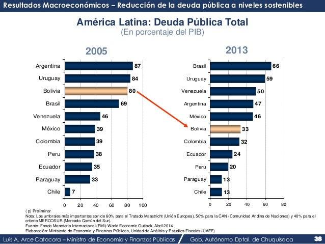 Resultados Macroeconómicos – Reducción de la deuda pública a niveles sostenibles  7  América Latina: Deuda Pública Total  ...
