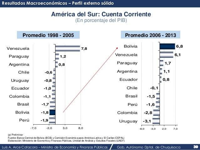 Resultados Macroeconómicos – Perfil externo sólido  América del Sur: Cuenta Corriente  (En porcentaje del PIB)  Promedio 1...