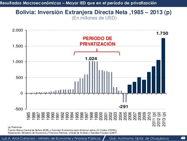 Resultados Macroeconómicos – Mayor IED que en el período de privatización  Bolivia: Inversión Extranjera Directa Neta ,198...