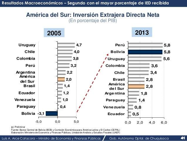 Resultados Macroeconómicos – Segundo con el mayor porcentaje de IED recibida  América del Sur: Inversión Extrajera Directa...