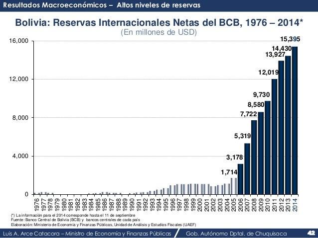 Resultados Macroeconómicos – Altos niveles de reservas  Bolivia: Reservas Internacionales Netas del BCB, 1976 – 2014*  (En...