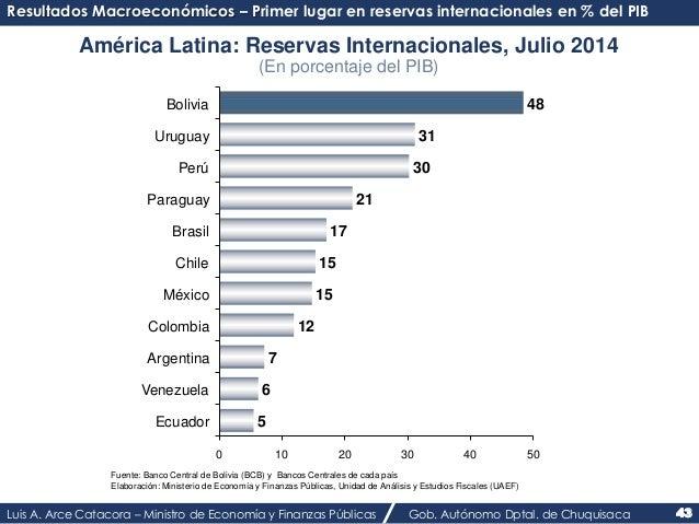 Resultados Macroeconómicos – Primer lugar en reservas internacionales en % del PIB  América Latina: Reservas Internacional...