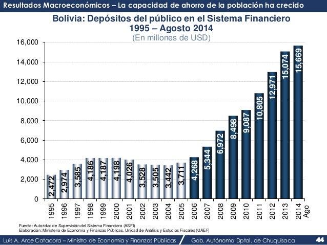 Resultados Macroeconómicos – La capacidad de ahorro de la población ha crecido  Bolivia: Depósitos del público en el Siste...