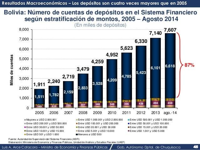 Resultados Macroeconómicos – Los depósitos son cuatro veces mayores que en 2005  Bolivia: Número de cuentas de depósitos e...