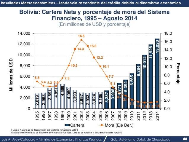 Resultados Macroeconómicos – Tendencia ascendente del crédito debido al dinamismo económico  Bolivia: Cartera Neta y porce...