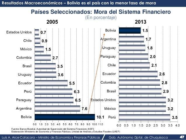 Resultados Macroeconómicos – Bolivia es el país con la menor tasa de mora  Países Seleccionados: Mora del Sistema Financie...