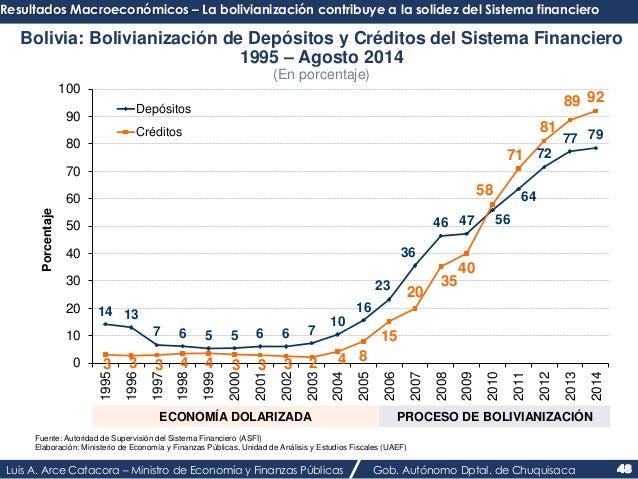 Resultados Macroeconómicos – La bolivianización contribuye a la solidez del Sistema financiero  Bolivia: Bolivianización d...