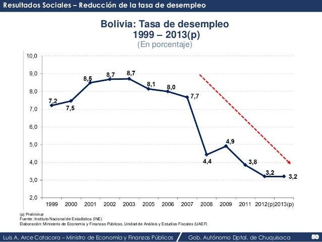 Resultados Sociales – Reducción de la tasa de desempleo  Bolivia: Tasa de desempleo  1999 – 2013(p)  (En porcentaje)  (p) ...