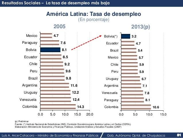 Resultados Sociales – La tasa de desempleo más baja  América Latina: Tasa de desempleo  (En porcentaje)  2005 2013(p)  7.6...