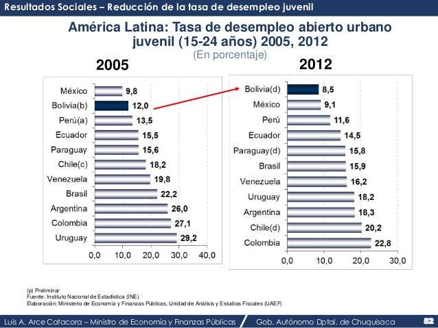 Resultados Sociales – Reducción de la tasa de desempleo juvenil  América Latina: Tasa de desempleo abierto urbano  juvenil...