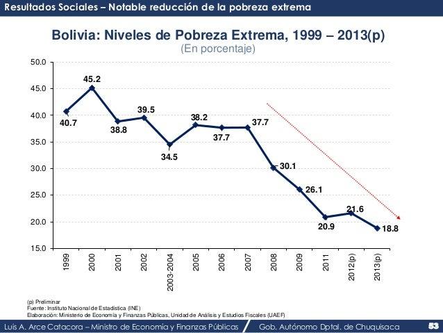 Resultados Sociales – Notable reducción de la pobreza extrema  Bolivia: Niveles de Pobreza Extrema, 1999 – 2013(p)  (En po...