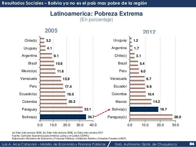 Resultados Sociales – Bolivia ya no es el país mas pobre de la región  Latinoamerica: Pobreza Extrema  (En porcentaje)  20...