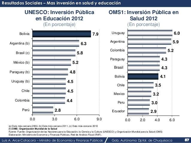 Resultados Sociales – Mas inversión en salud y educación  OMS1: Inversión Pública en  4.3  4.3  4.1  Salud 2012  (En porce...