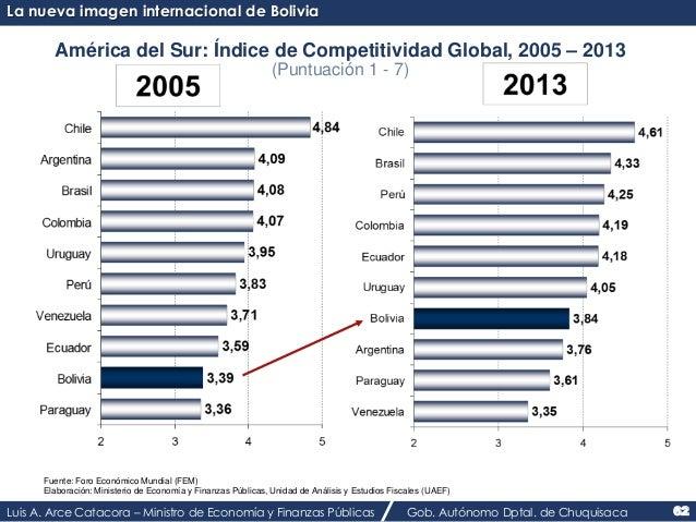 La nueva imagen internacional de Bolivia  América del Sur: Índice de Competitividad Global, 2005 – 2013  (Puntuación 1 - 7...