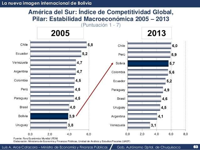 La nueva imagen internacional de Bolivia  América del Sur: Índice de Competitividad Global,  Pilar: Estabilidad Macroeconó...