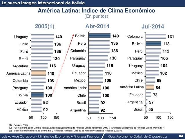 La nueva imagen internacional de Bolivia  América Latina: Índice de Clima Económico  (En puntos)  2005(1) Abr-2014 Jul-201...
