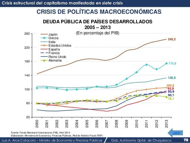 Crisis estructural del capitalismo manifestada en siete crisis  CRISIS DE POLÍTICAS MACROECONÓMICAS  DEUDA PÚBLICA DE PAÍS...