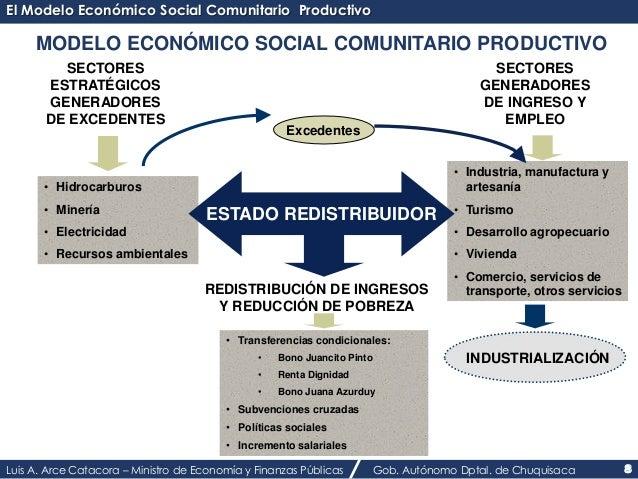 El Modelo Económico Social Comunitario Productivo  MODELO ECONÓMICO SOCIAL COMUNITARIO PRODUCTIVO  SECTORES  ESTRATÉGICOS ...