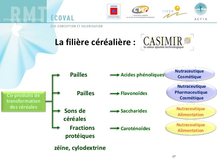 Xylose To Furfural Le projet VAMACOPIA : ...