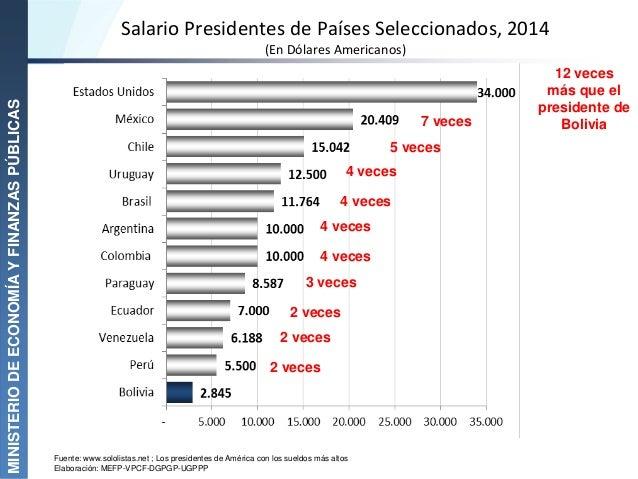 Salario Presidentes de Países Seleccionados, 2014 (En Dólares Americanos) MINISTERIODEECONOMÍAYFINANZASPÚBLICAS Fuente: ww...