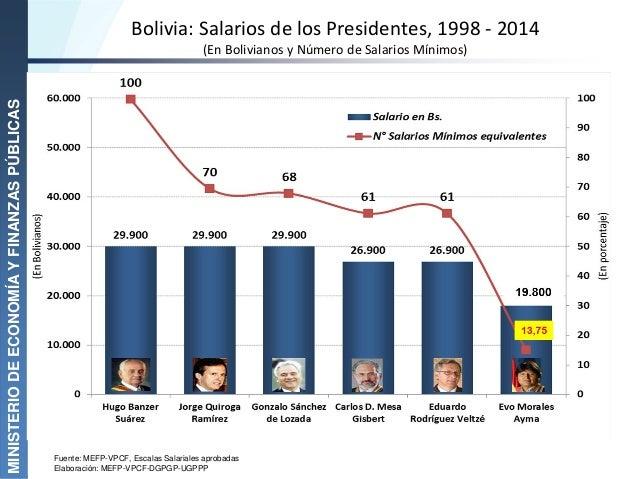 Bolivia: Salarios de los Presidentes, 1998 - 2014 (En Bolivianos y Número de Salarios Mínimos) MINISTERIODEECONOMÍAYFINANZ...
