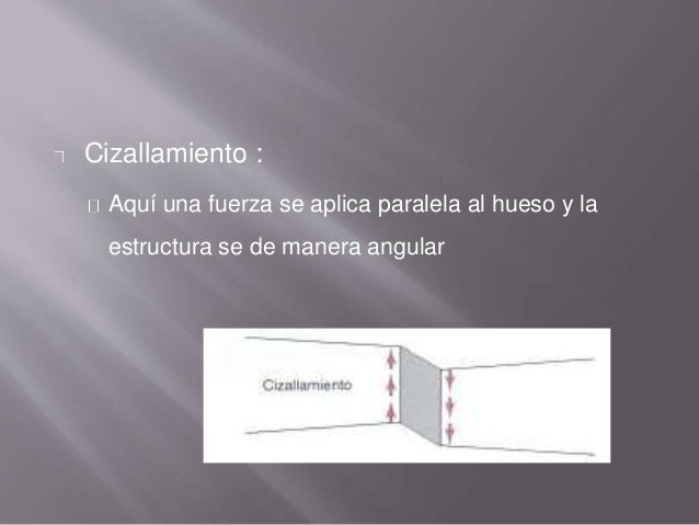 Cizallamiento : Aquí una fuerza se aplica paralela al hueso y la estructura se de manera angular