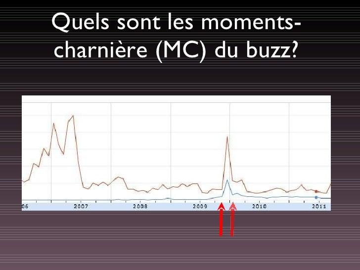 Quels sont les moments-charnière (MC) du buzz?