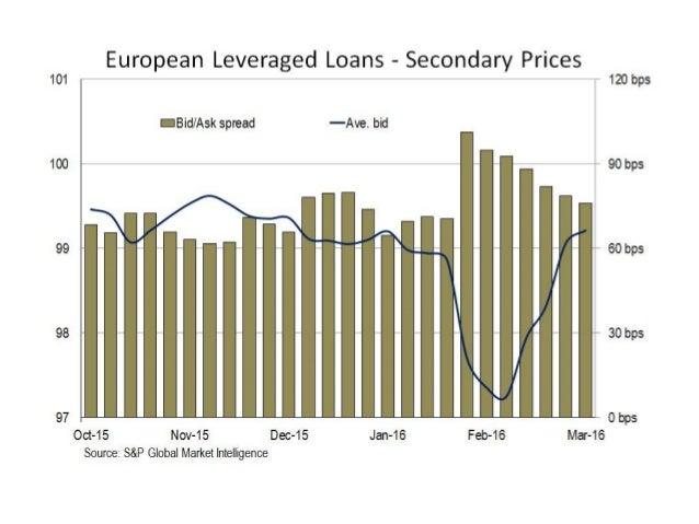 European Leveraged Loan/High Yield Analysis - 1Q2016