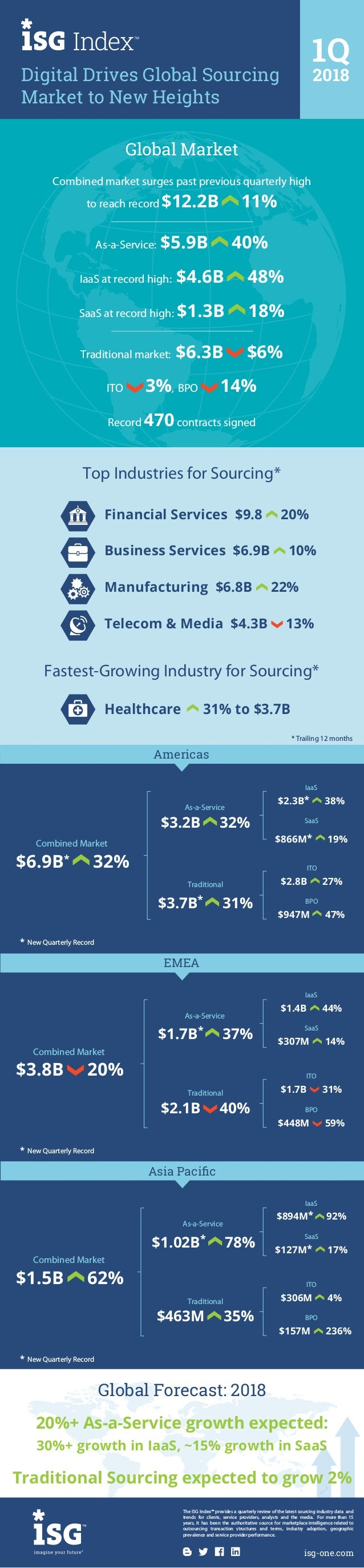 Digital Drives Global Sourcing Market to New Heights 1Q 2018 The ISG Index™ provides a quarterly review of the latest sour...