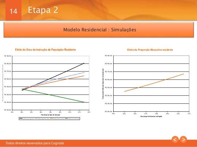 14  Modelo Residencial : Simulações  Efeito do Grau de Instrução da População Residente  R$ 190,000  R$ 180,000  R$ 170,00...
