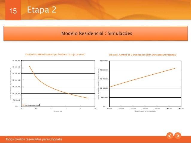 15  Modelo Residencial : Simulações  Decréscimo Médio Esperado por Distância da Loja (em kms)  R$ 350,000  R$ 300,000  R$ ...