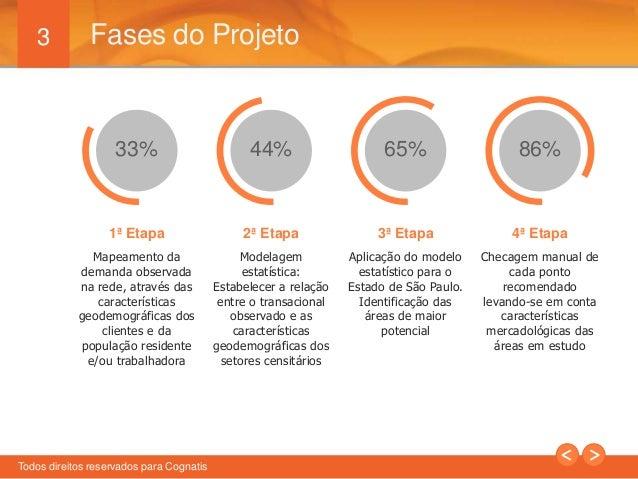 3  Fases do Projeto  33% 44% 65% 86%  1ª Etapa  Mapeamento da  demanda observada  na rede, através das  características  g...