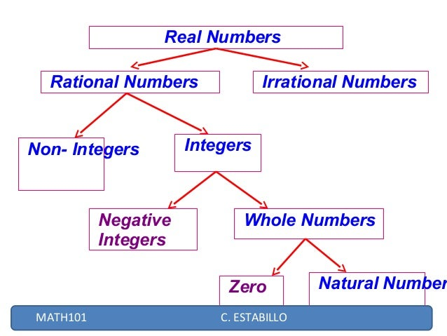 3 diagram of real numbers wiring library real numbers 2 638 jpg cb 1410140930 rh slideshare net real number system tree 3 diagram of real number system ccuart Image collections