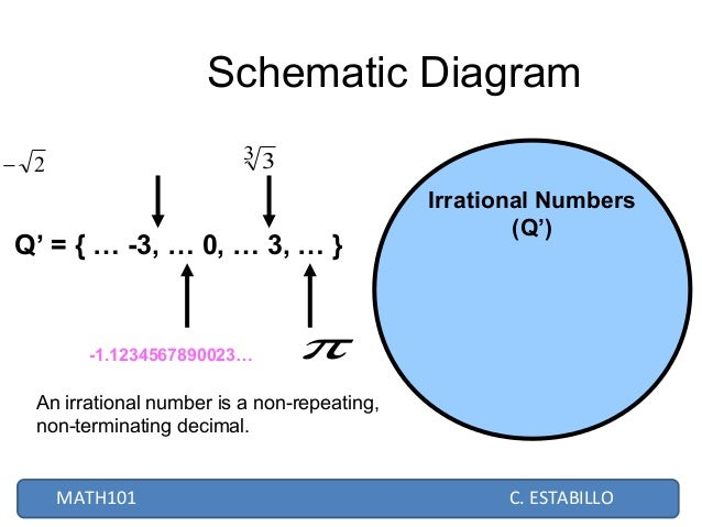 Real numbers schematic diagram 2 irrational numbers ccuart Choice Image