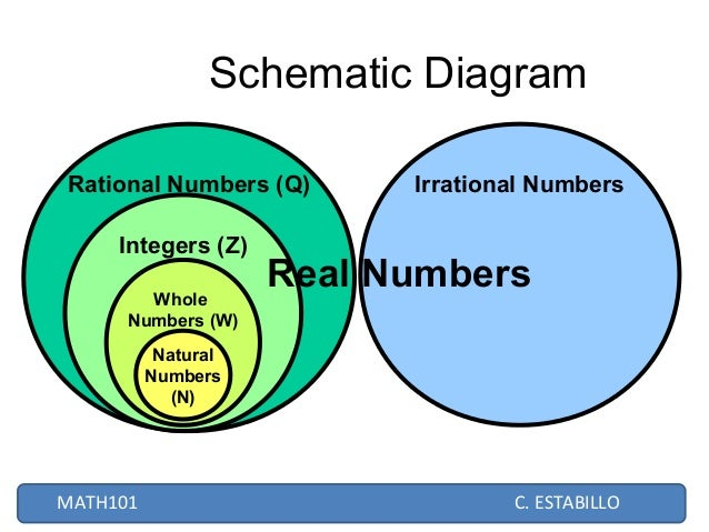 Real numbers schematic diagram rational numbers ccuart Choice Image