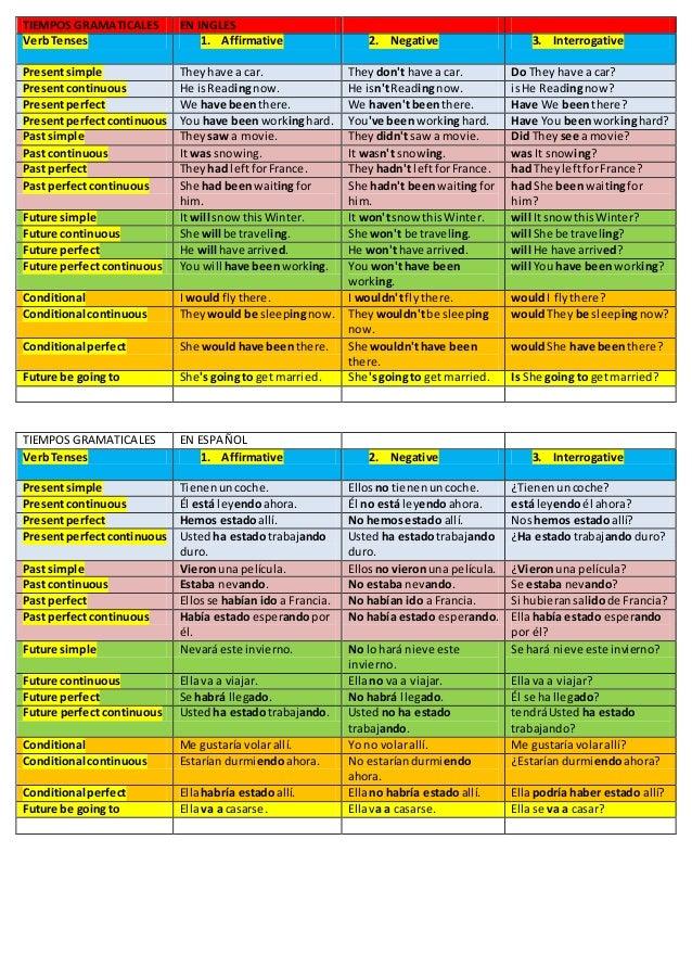 REGLAS GRAMATICALES EN INGLES PDF