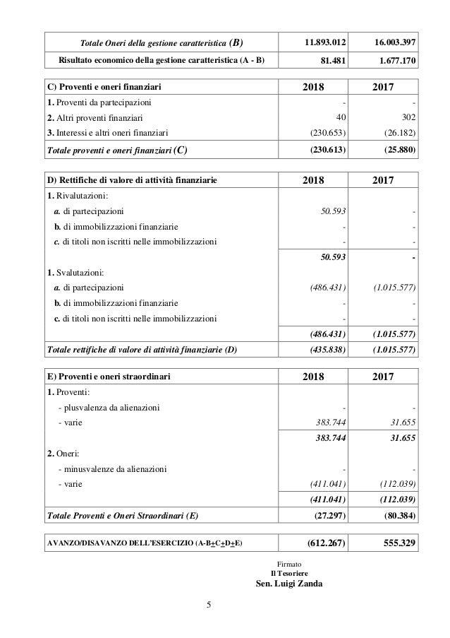 5 Totale Oneri della gestione caratteristica (B) 11.893.012 16.003.397 Risultato economico della gestione caratteristica (...