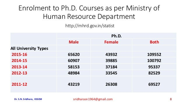 Enrolment to Ph.D. Courses as per Ministry of Human Resource Department http://mhrd.gov.in/statist Ph.D. Male Female Both ...