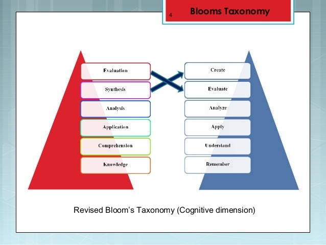 1 revised blooms taxanomy