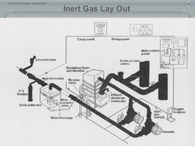 on board cargo equipment 15 inert gas lay out