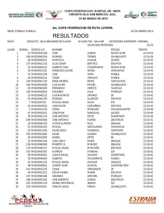 3ra. COPA FEDERACION DE RUTA JUVENILSEDE: PUEBLA, PUEBLA                                                                  ...