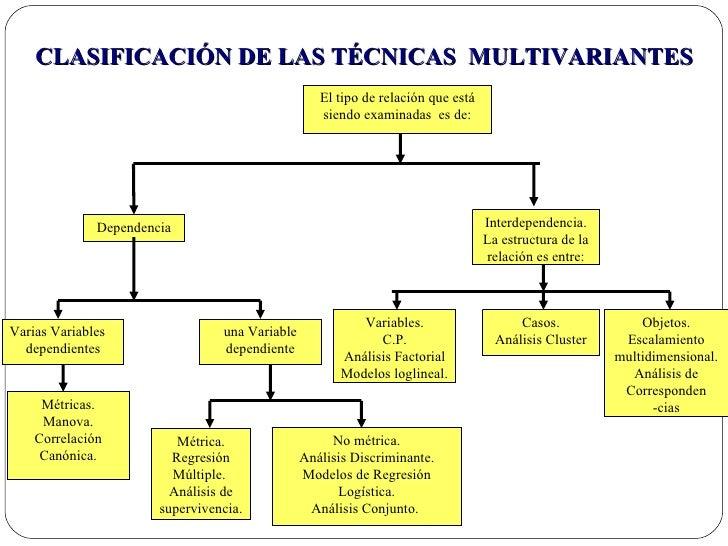1 Semana Analisis Multivariante